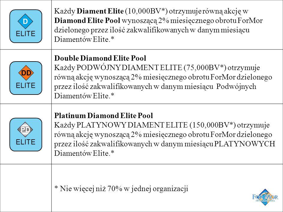 Każdy Diament Elite (10,000BV*) otrzymuje równą akcję w Diamond Elite Pool wynoszącą 2% miesięcznego obrotu ForMor dzielonego przez ilość zakwalifikow