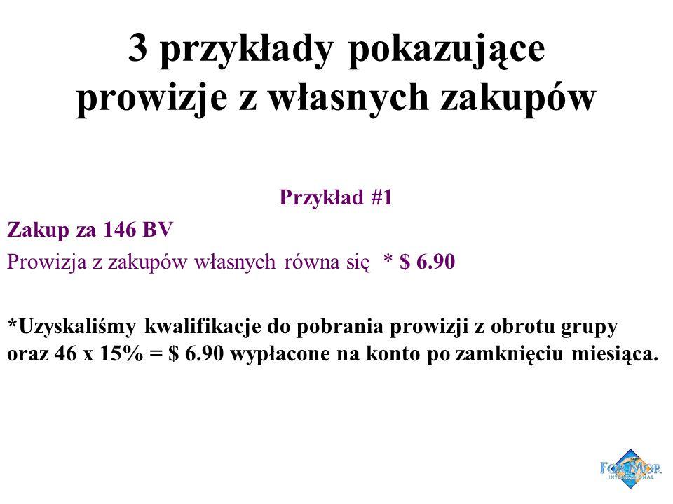 3 przykłady pokazujące prowizje z własnych zakupów Przykład #1 Zakup za 146 BV Prowizja z zakupów własnych równa się * $ 6.90 *Uzyskaliśmy kwalifikacj