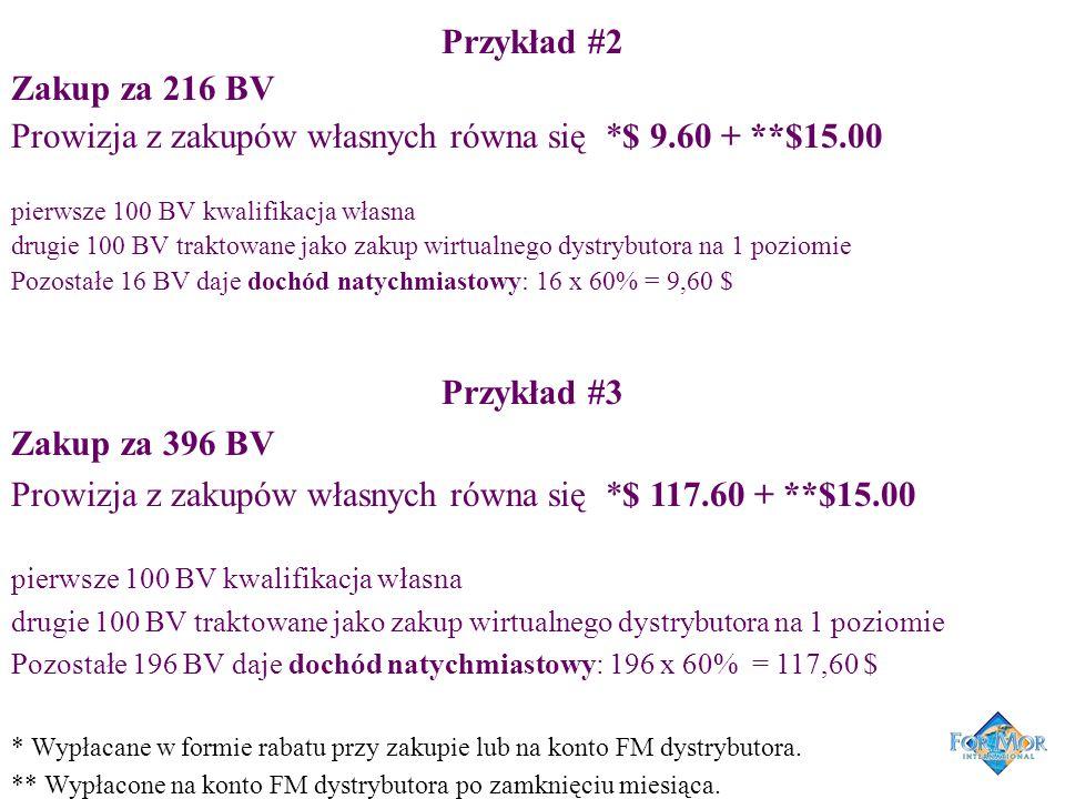 Przykład #2 Zakup za 216 BV Prowizja z zakupów własnych równa się *$ 9.60 + **$15.00 pierwsze 100 BV kwalifikacja własna drugie 100 BV traktowane jako