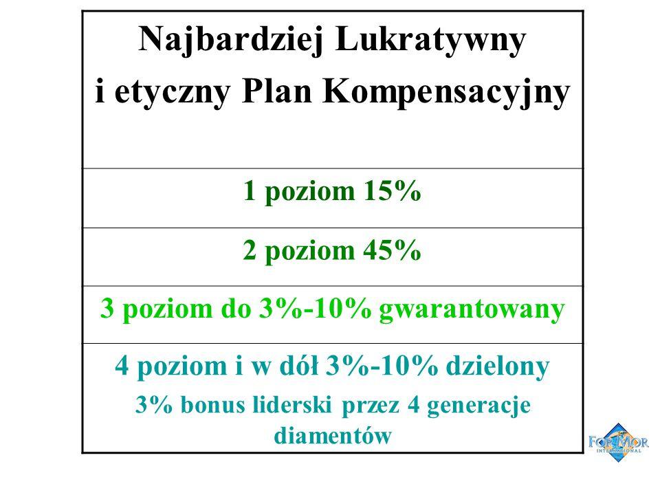 Najbardziej Lukratywny i etyczny Plan Kompensacyjny 1 poziom 15% 2 poziom 45% 3 poziom do 3%-10% gwarantowany 4 poziom i w dół 3%-10% dzielony 3% bonu