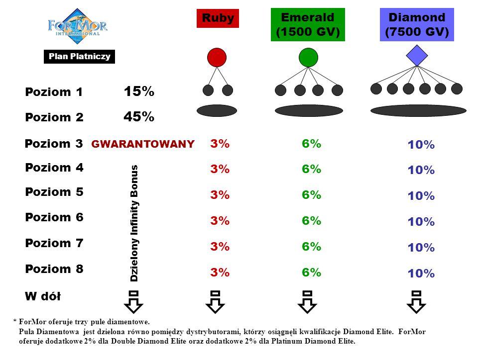 Poziom 1 15% Poziom 2 45% Poziom 3 GWARANTOWANY Dzielony Infinity Bonus 3% 6% 10% Ruby Emerald (1500 GV) Diamond (7500 GV) Poziom 4 Poziom 5 Poziom 6