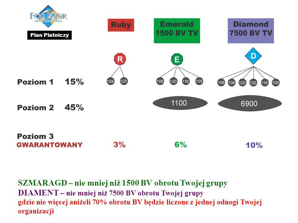 SZMARAGD – nie mniej niż 1500 BV obrotu Twojej grupy DIAMENT – nie mniej niż 7500 BV obrotu Twojej grupy gdzie nie więcej aniżeli 70% obrotu BV będzie