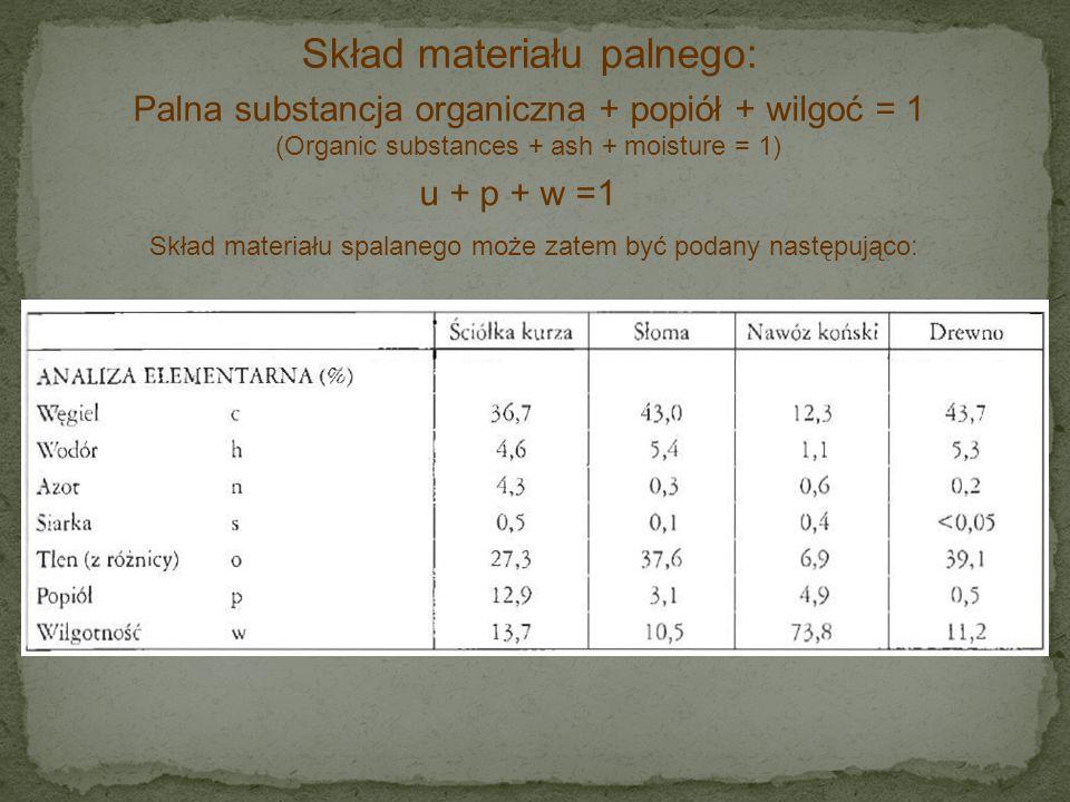 Skład materiału palnego: Palna substancja organiczna + popiół + wilgoć = 1 (Organic substances + ash + moisture = 1) u + p + w =1 Skład materiału spal