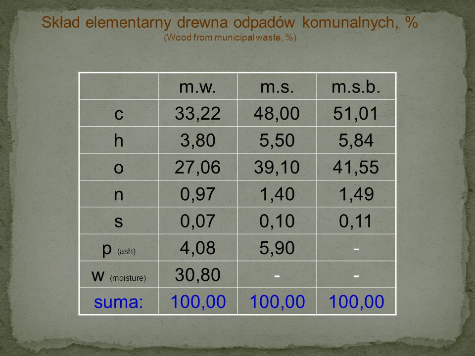m.w.m.s.m.s.b. c33,2248,0051,01 h3,805,505,84 o27,0639,1041,55 n0,971,401,49 s0,070,100,11 p (ash) 4,085,90- w (moisture) 30,80-- suma:100,00 Skład el