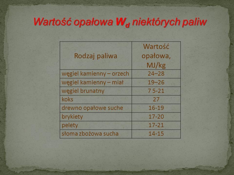 Rodzaj paliwa Wartość opałowa, MJ/kg węgiel kamienny – orzech24–28 węgiel kamienny – miał19–26 węgiel brunatny7 5-21 koks27 drewno opałowe suche16-19