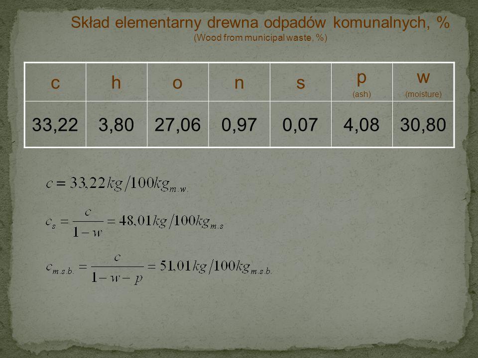 chons p (ash) 48,015,4939,101,400,105,90 Skład elementarny drewna odpadów komunalnych, % m.s (Wood from municipal waste, % dry mass ) Wilgoć: 30,80% m.w