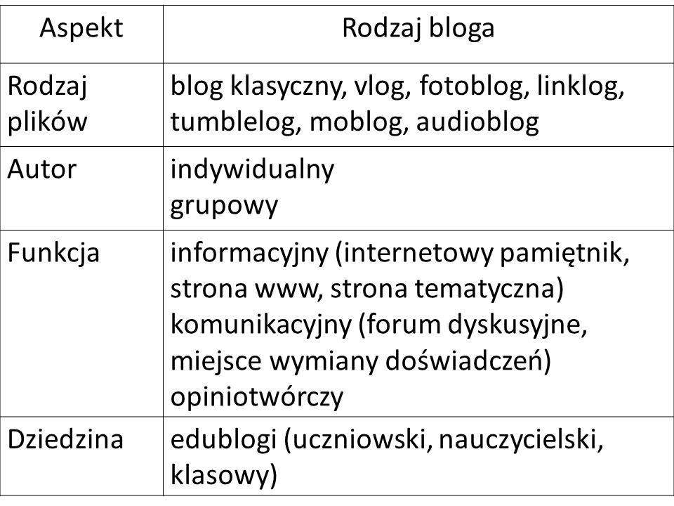 Zawartość bloga informacje, opinie, komentarze, rysunki, zdjęcia, filmy, nagrania dźwiękowe, system archiwizacji wpisów, system kategorii (tagów), możliwość komentowania wpisów, zestaw linków do blogów polecanych przez autora (tzw.