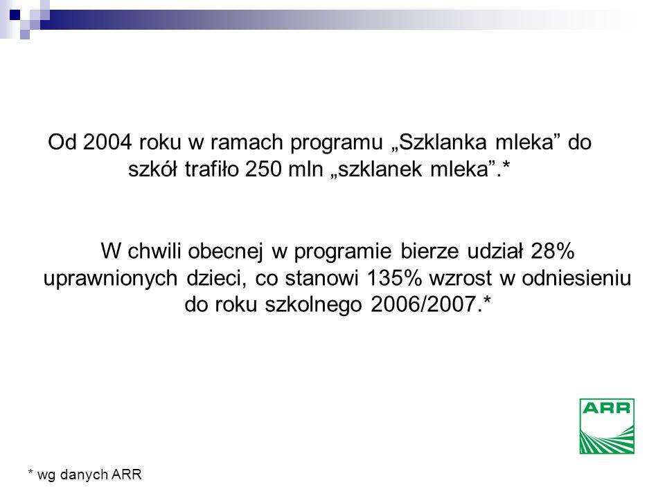 """""""Szklanka mleka"""" – program Agencji Rynku Rolnego."""