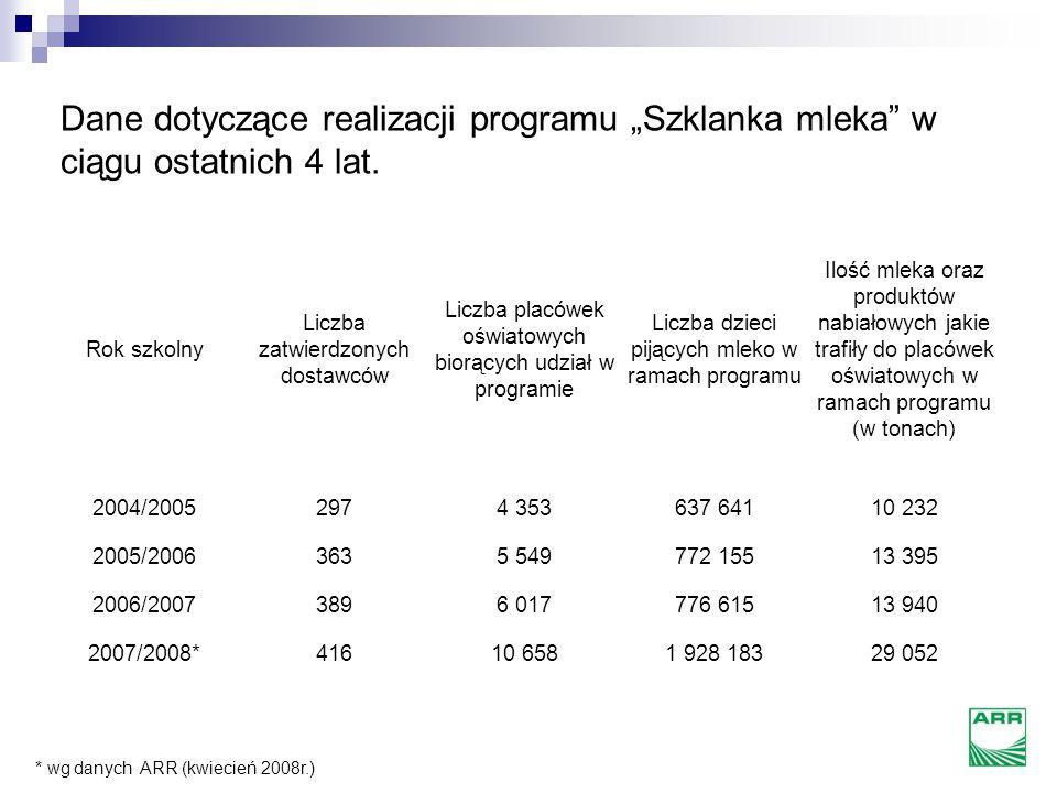 """Od 2004 roku w ramach programu """"Szklanka mleka"""" do szkół trafiło 250 mln """"szklanek mleka"""".* W chwili obecnej w programie bierze udział 28% uprawnionyc"""