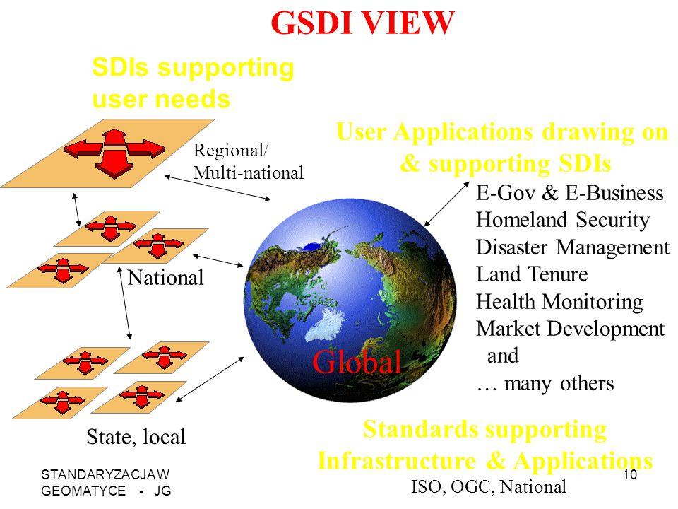 STANDARYZACJA W GEOMATYCE - JG 10 SDIs supporting user needs Regional/ Multi-national National Global E-Gov & E-Business Homeland Security Disaster Ma