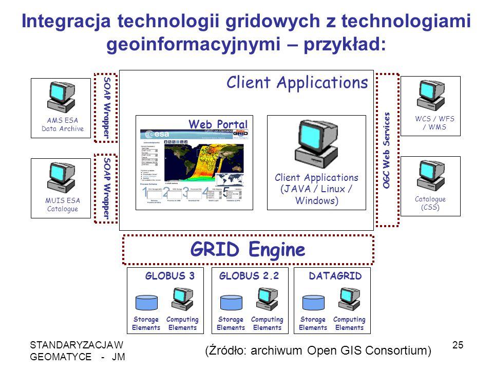 STANDARYZACJA W GEOMATYCE - JM 25 Client Applications (JAVA / Linux / Windows) Web Portal Client Applications SOAP Wrapper OGC Web Services MUIS ESA C