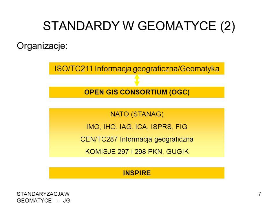 STANDARYZACJA W GEOMATYCE - JG 7 STANDARDY W GEOMATYCE (2) Organizacje: ISO/TC211 Informacja geograficzna/Geomatyka OPEN GIS CONSORTIUM (OGC) NATO (ST