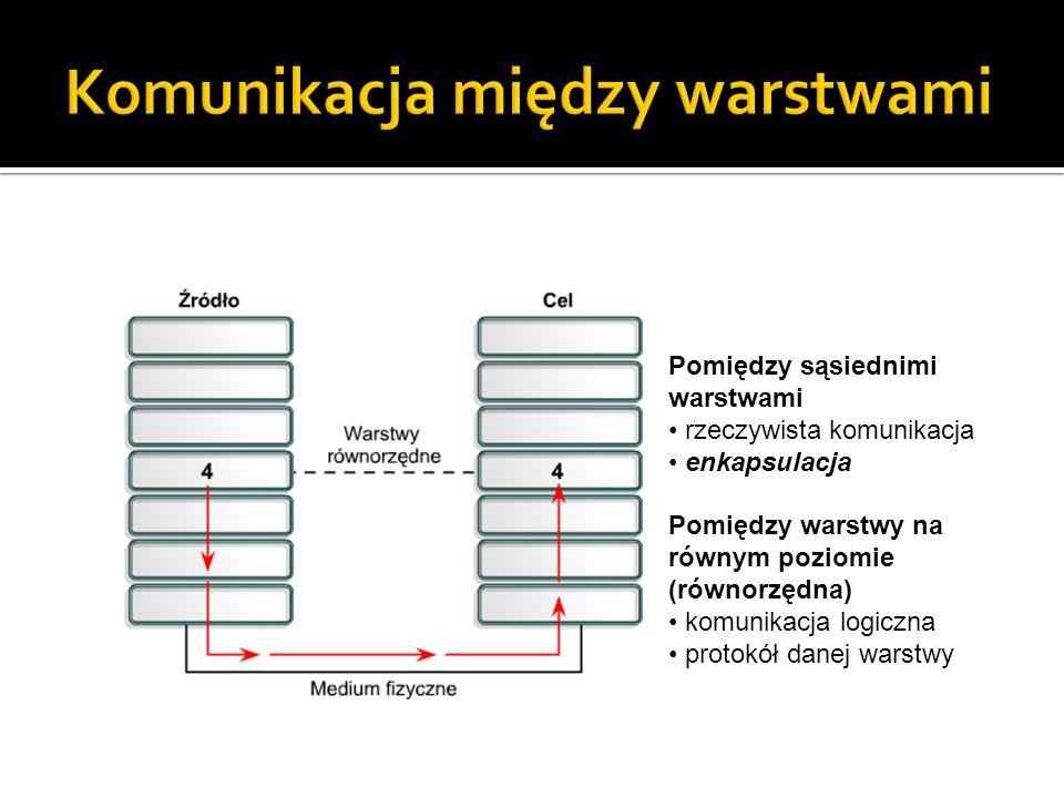 Pomiędzy sąsiednimi warstwami rzeczywista komunikacja enkapsulacja Pomiędzy warstwy na równym poziomie (równorzędna) komunikacja logiczna protokół dan