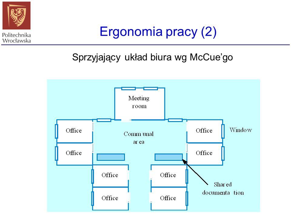 Ergonomia pracy (2) Sprzyjający układ biura wg McCue'go