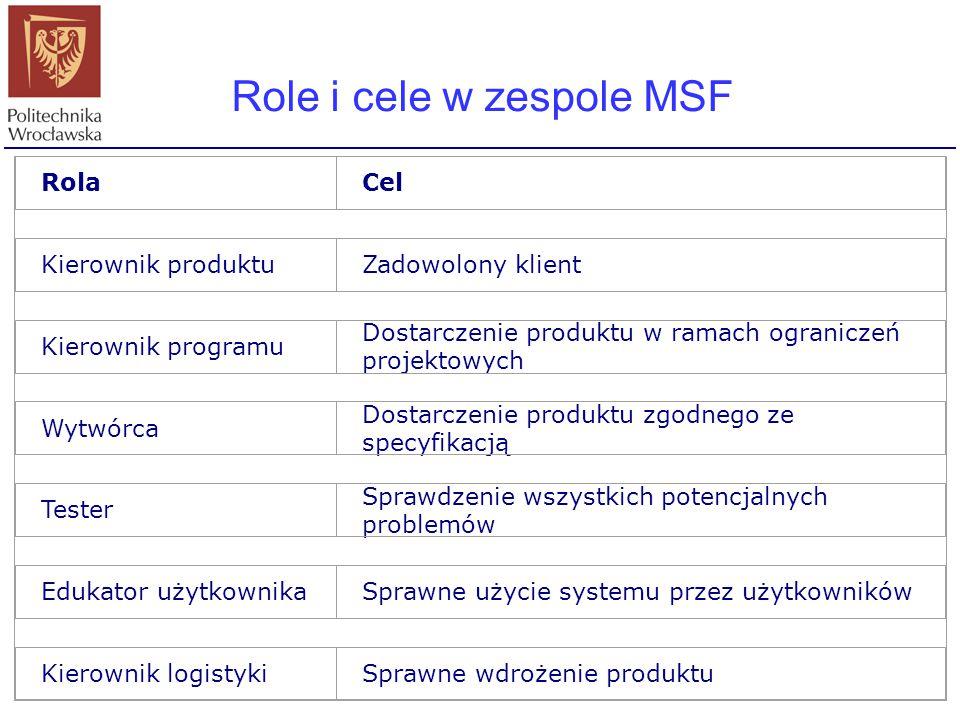 Role i cele w zespole MSF RolaCel Kierownik produktuZadowolony klient Kierownik programu Dostarczenie produktu w ramach ograniczeń projektowych Wytwór