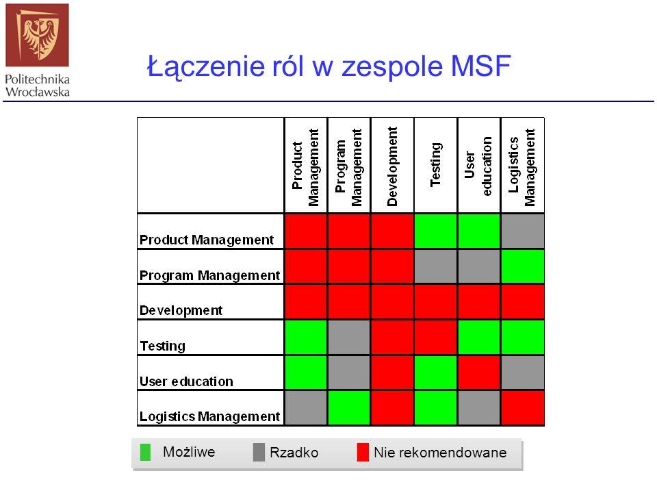 Łączenie ról w zespole MSF █ Możliwe █ Rzadko █ Nie rekomendowane