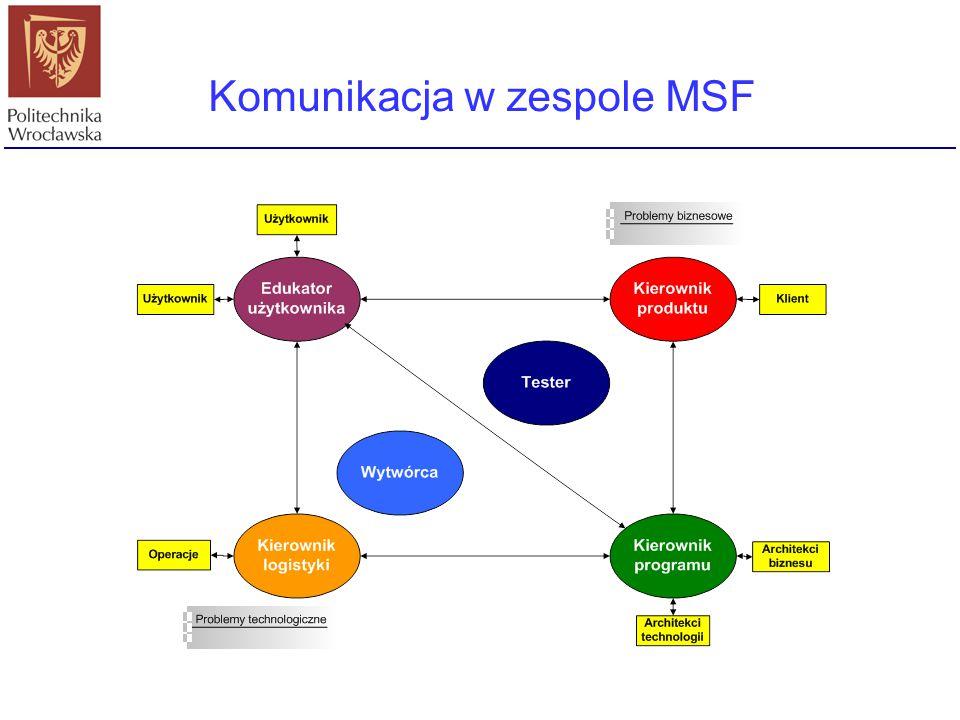 Komunikacja w zespole MSF