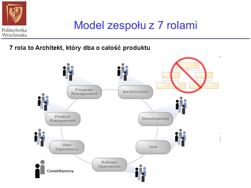 Kierownik programu Edukator Model zespołu z 7 rolami 7 rola to Architekt, który dba o całość produktu