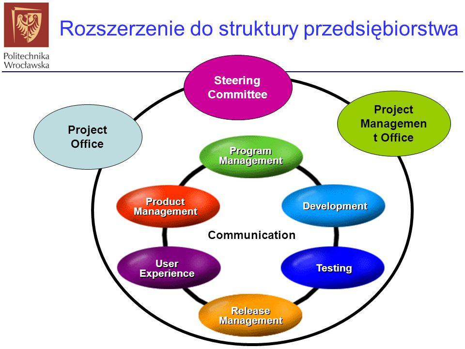 Kierownik programu Edukator Rozszerzenie do struktury przedsiębiorstwa Program Management Program Management Development Testing Release Management Re
