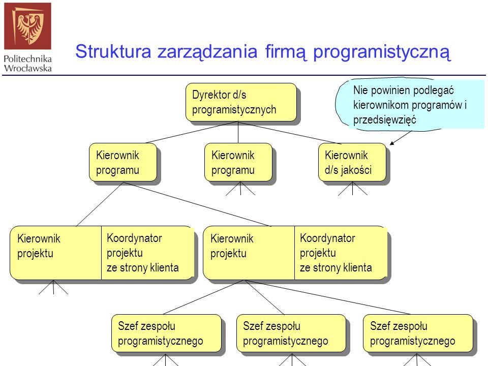 Struktura zarządzania firmą programistyczną Kierownik programu Dyrektor d/s programistycznych Kierownik programu Kierownik d/s jakości Kierownik proje