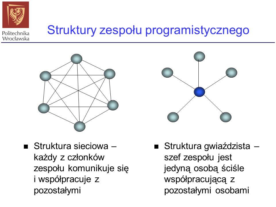 Struktury zespołu programistycznego Struktura sieciowa – każdy z członków zespołu komunikuje się i współpracuje z pozostałymi Struktura gwiaździsta –