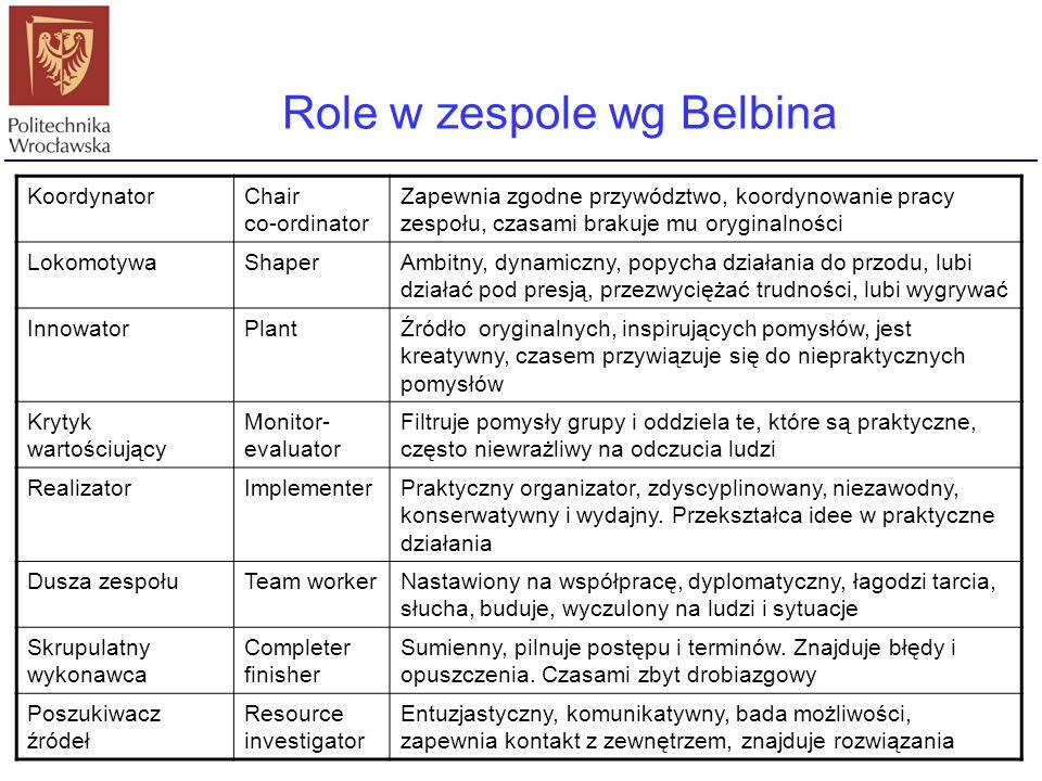 Role w zespole wg Belbina KoordynatorChair co-ordinator Zapewnia zgodne przywództwo, koordynowanie pracy zespołu, czasami brakuje mu oryginalności Lok