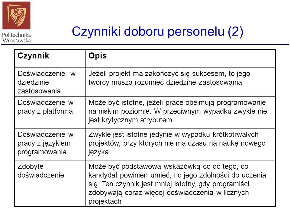 Czynniki doboru personelu (2) CzynnikOpis Doświadczenie w dziedzinie zastosowania Jeżeli projekt ma zakończyć się sukcesem, to jego twórcy muszą rozum