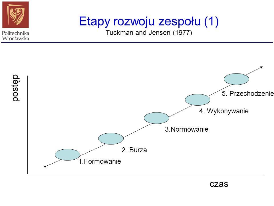 Etapy rozwoju zespołu (1) Tuckman and Jensen (1977) 1.Formowanie 2. Burza 3.Normowanie 4. Wykonywanie czas postęp 5. Przechodzenie