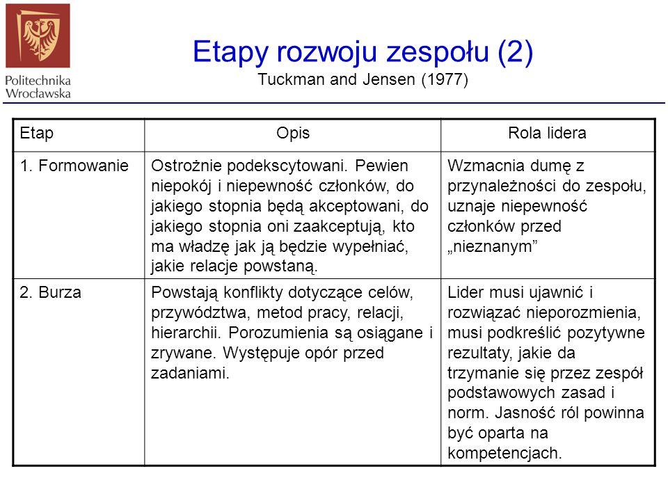 Etapy rozwoju zespołu (2) Tuckman and Jensen (1977) EtapOpisRola lidera 1. FormowanieOstrożnie podekscytowani. Pewien niepokój i niepewność członków,
