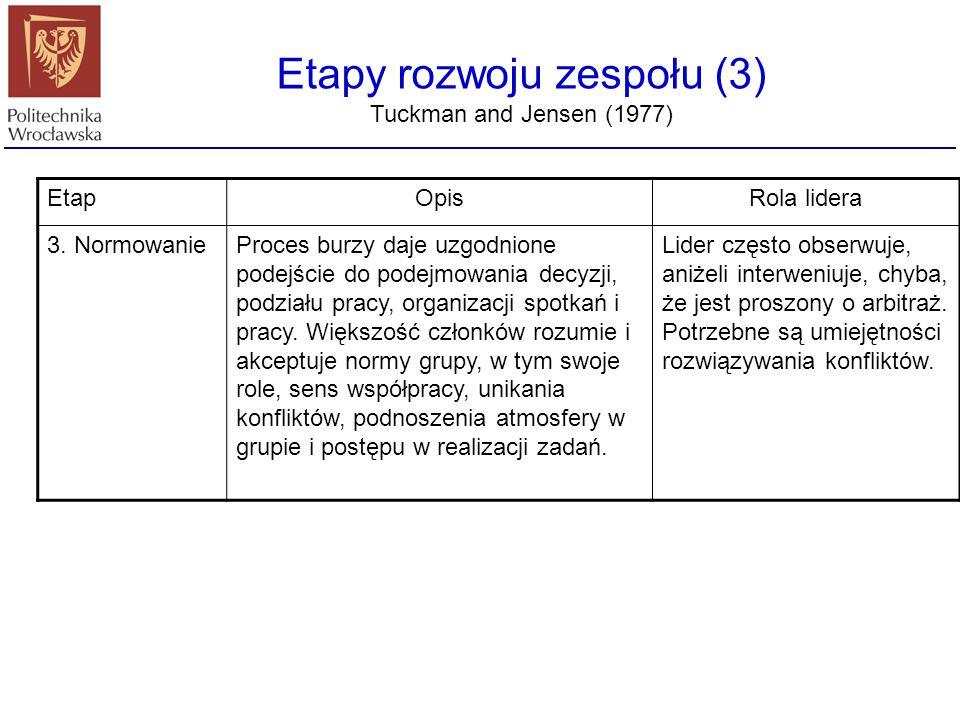Etapy rozwoju zespołu (3) Tuckman and Jensen (1977) EtapOpisRola lidera 3. NormowanieProces burzy daje uzgodnione podejście do podejmowania decyzji, p