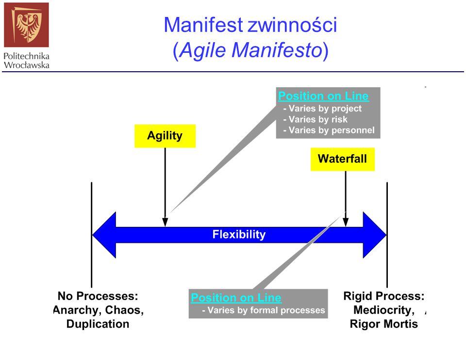 Manifest zwinności (Agile Manifesto)