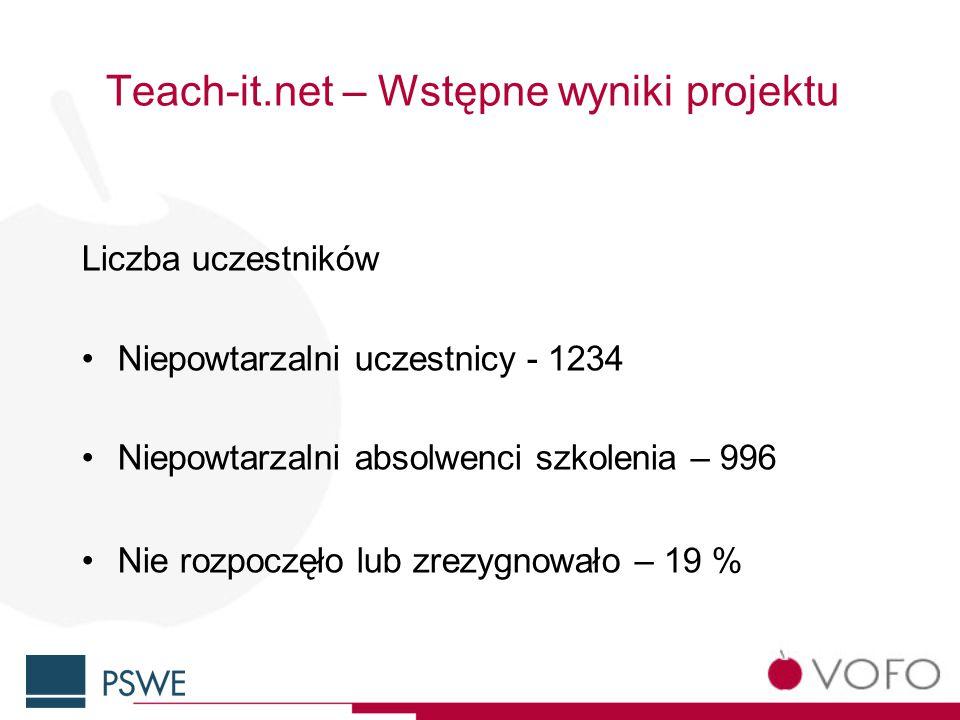 Teach-it.net – Wstępne wyniki projektu Liczba uczestników Niepowtarzalni uczestnicy - 1234 Niepowtarzalni absolwenci szkolenia – 996 Nie rozpoczęło lub zrezygnowało – 19 %