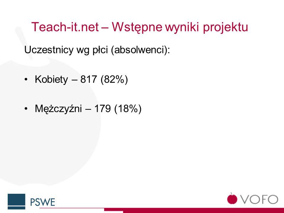 Teach-it.net – Wstępne wyniki projektu Uczestnicy wg płci (absolwenci): Kobiety – 817 (82%) Mężczyźni – 179 (18%)