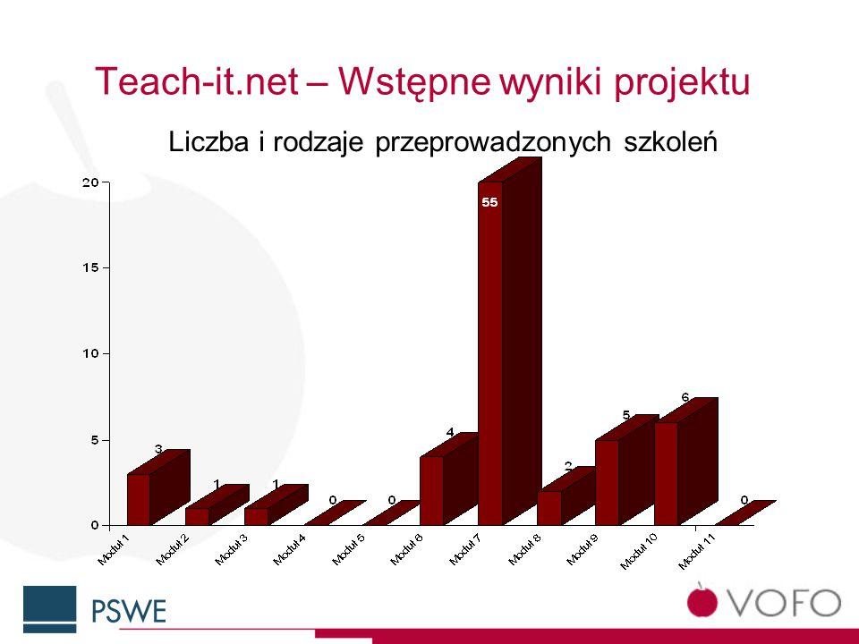 Teach-it.net – Wstępne wyniki projektu Liczba i rodzaje przeprowadzonych szkoleń