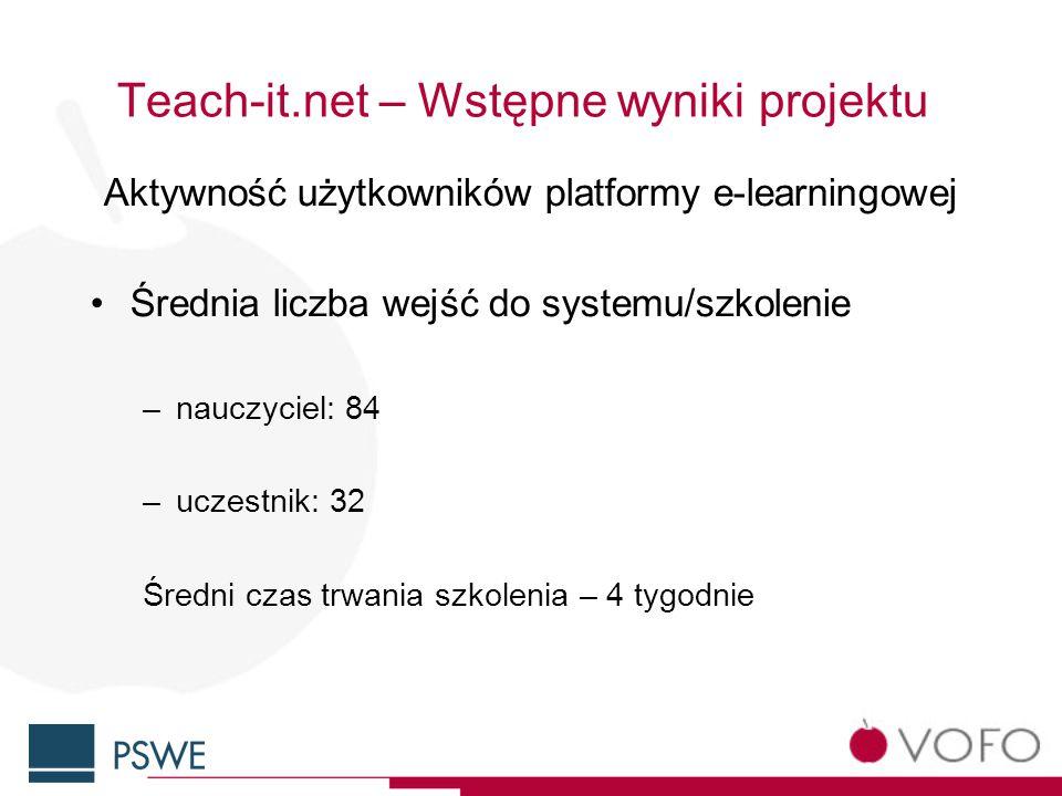 Teach-it.net – Wstępne wyniki projektu Aktywność użytkowników platformy e-learningowej Średnia liczba wejść do systemu/szkolenie –nauczyciel: 84 –uczestnik: 32 Średni czas trwania szkolenia – 4 tygodnie
