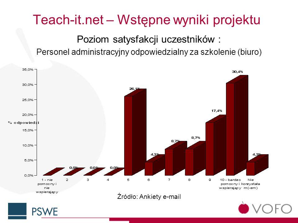 Teach-it.net – Wstępne wyniki projektu Poziom satysfakcji uczestników : Personel administracyjny odpowiedzialny za szkolenie (biuro) Źródło: Ankiety e-mail