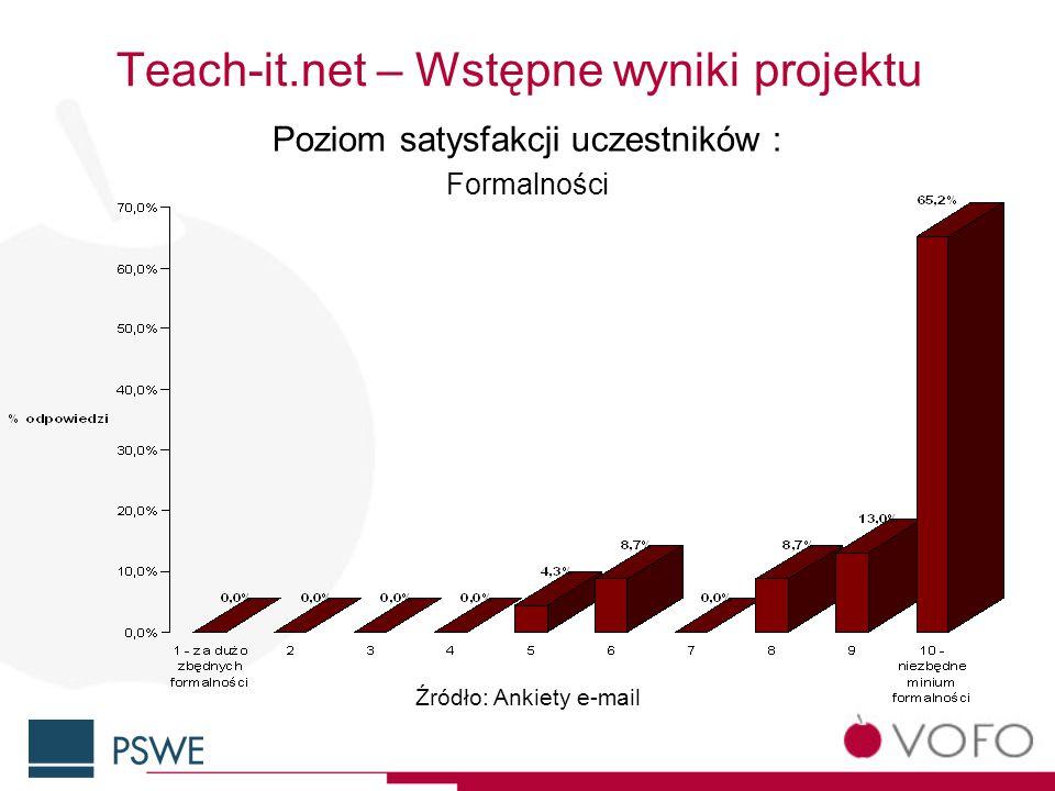 Teach-it.net – Wstępne wyniki projektu Poziom satysfakcji uczestników : Formalności Źródło: Ankiety e-mail