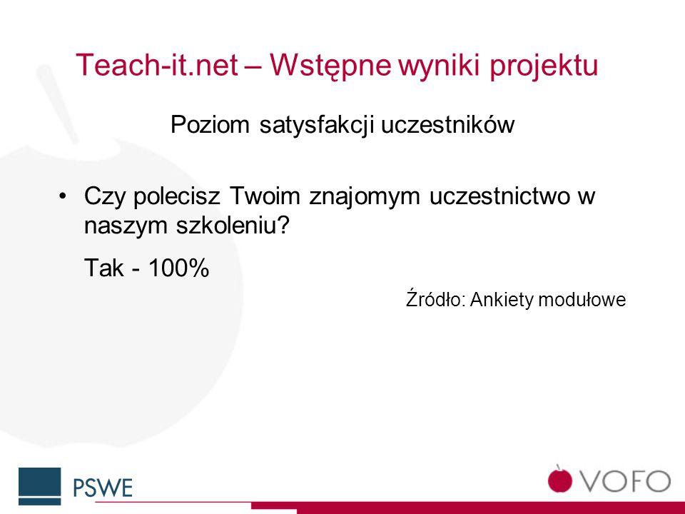 Teach-it.net – Wstępne wyniki projektu Poziom satysfakcji uczestników Czy polecisz Twoim znajomym uczestnictwo w naszym szkoleniu.