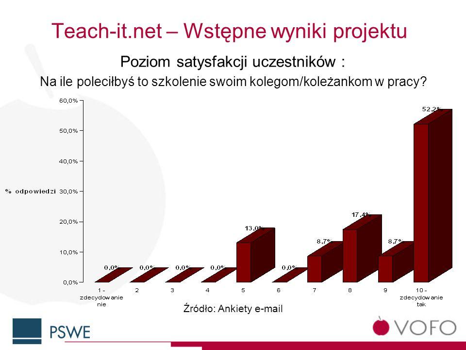 Teach-it.net – Wstępne wyniki projektu Poziom satysfakcji uczestników : Na ile poleciłbyś to szkolenie swoim kolegom/koleżankom w pracy.