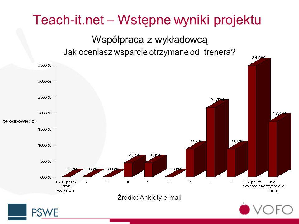 Teach-it.net – Wstępne wyniki projektu Współpraca z wykładowcą Jak oceniasz wsparcie otrzymane od trenera.