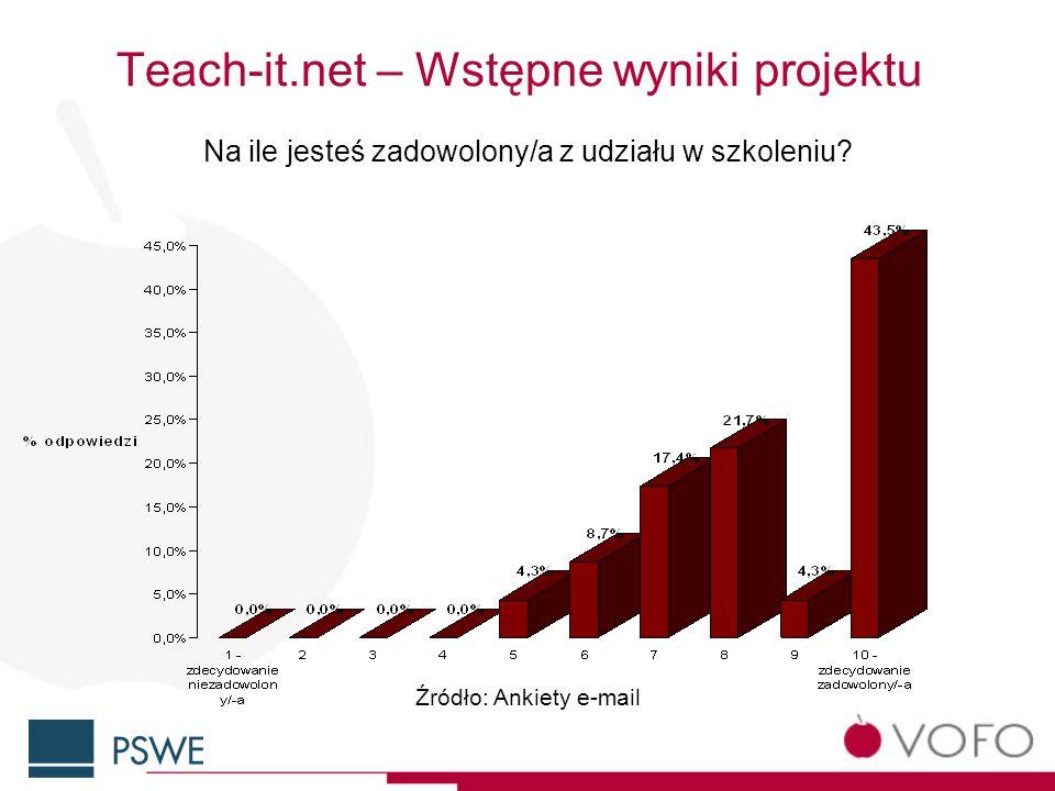 Teach-it.net – Wstępne wyniki projektu Na ile jesteś zadowolony/a z udziału w szkoleniu.
