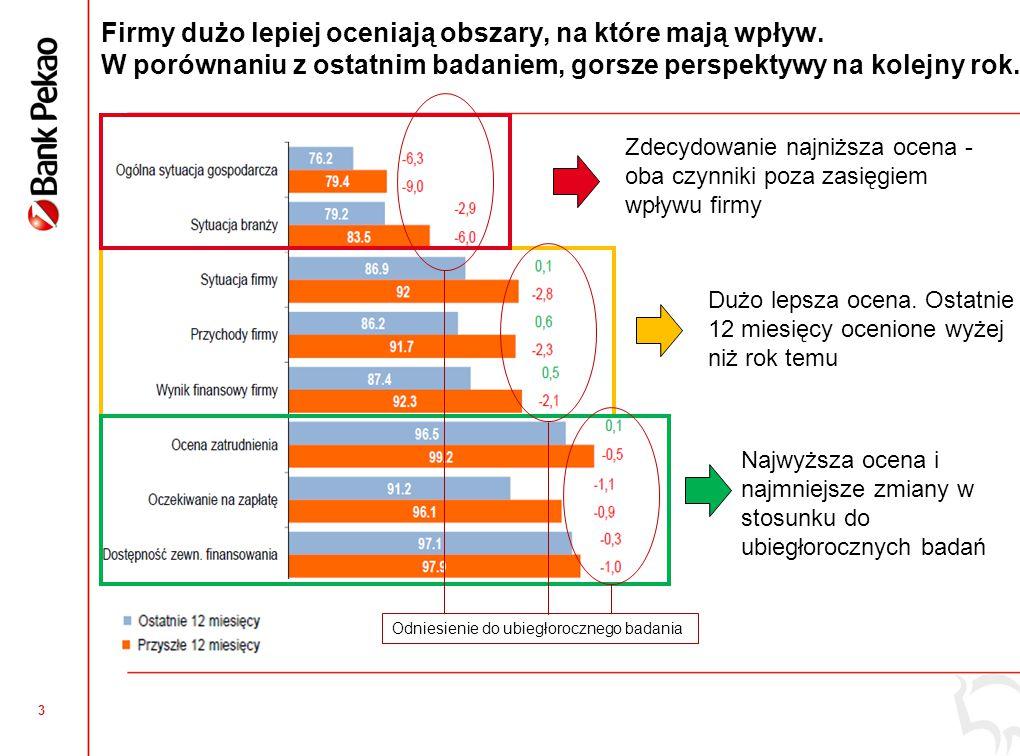 4 Najbardziej stabilna sytuacja firm produkcyjnych, widoczne pogorszenie koniunktury w budownictwie  Produkcja - stabilnie, dostosowywanie się do sytuacji rynkowej, innowacyjność, rozwój eksportu,  Usługi – najwyższy poziom wskaźnika, chociaż spowolnienie ma wpływ na nastroje przedsiębiorców,  Handel – najniższy poziom wskaźnika, często firmy lokalne – wyzwaniem konkurencja dużych firm,  Budownictwo – zmniejszanie się portfela zamówień, wzrost opóźnień w terminowym ściąganiu należności Ogólny Wskaźnik Koniunktury Mikro i Małych Firm