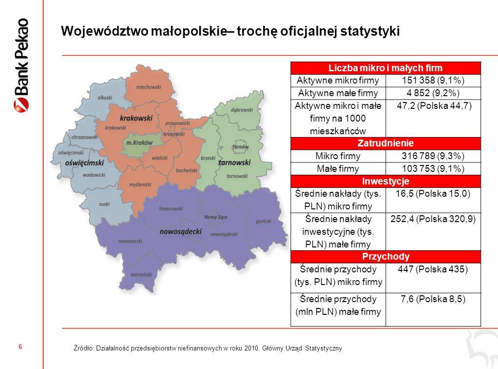 7 Małopolskie: Ogólny Wskaźnik Koniunktury Mikro i Małych Firm Małopolskie:  Nieznacznie słabsza niż w kraju ocena minionych 12 miesięcy jak i perspektyw  Bardziej zarysowany trend spadkowy wskaźnika w minionych 3 latach Podregiony  Najwyższe oceny w podregionie nowosądeckim  Największy spadek wskaźnika koniunktury w podregionie tarnowskim, tam też słabe perspektywy  Stabilny wskaźnik koniunktury w podregionie nowosądeckim