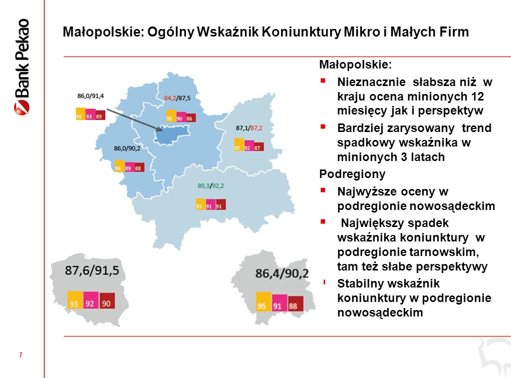 18 Małopolskie: Innowacyjność mikro i małych firm Innowacja produktowa Innowacja procesowa Małopolskie  Odsetek firm deklarujących innowacje nieco wyższy niż średnio w kraju Innowacje produktowe  Najsłabiej oceniono się w m.Krakowie ( 25%) ale też deklarowany największy przyrost w następnych miesiącach ( +6%) Innowacje procesowe  Wyraźnie lideruje podregion nowosądecki ( 27%)  Deklarowany istotny wzrost w oświęcimskim ( +7%), tarnowskim( +5%)