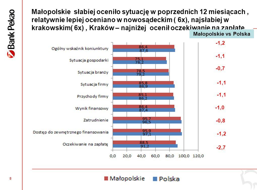 9 Małopolskie – również słabsza prognoza na 12 miesiecy, największy optymizm w nowosądeckim (4x), Krakowie (3x) mniejszy w tarnowskim ( 5x) -1,3 -3,0 -0,6 - 0,8 -0,6 -1,7 -1,0 -1,1 -1,5 Małopolskie vs Polska