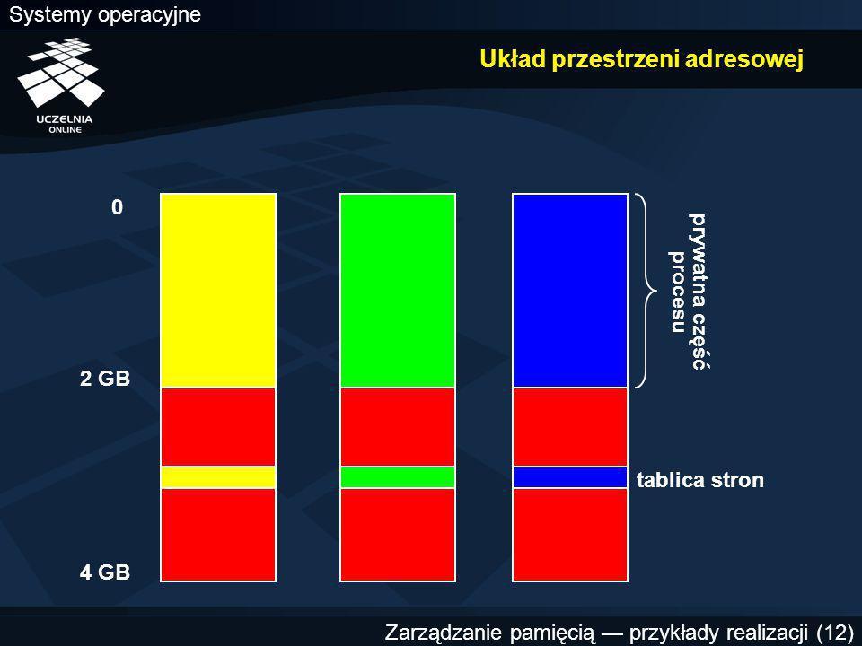 Systemy operacyjne Zarządzanie pamięcią — przykłady realizacji (12) Układ przestrzeni adresowej 0 2 GB 4 GB prywatna część procesu tablica stron