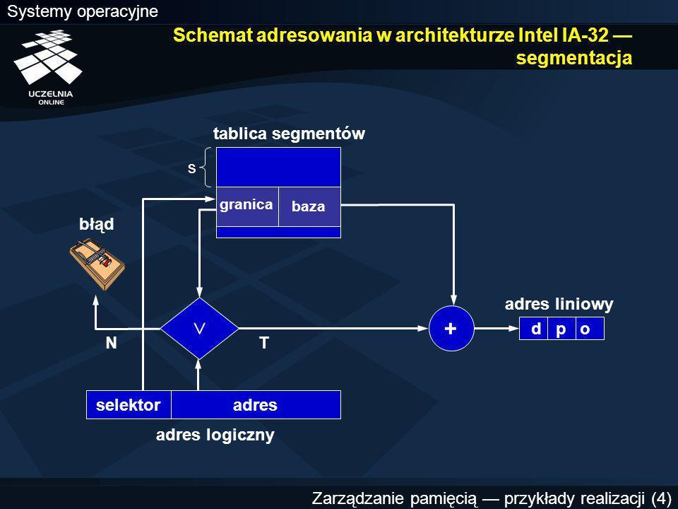 Systemy operacyjne Zarządzanie pamięcią — przykłady realizacji (4) Schemat adresowania w architekturze Intel IA-32 — segmentacja tablica segmentów + adres logiczny adres liniowy selektor  NT błąd granica baza adres s d p o