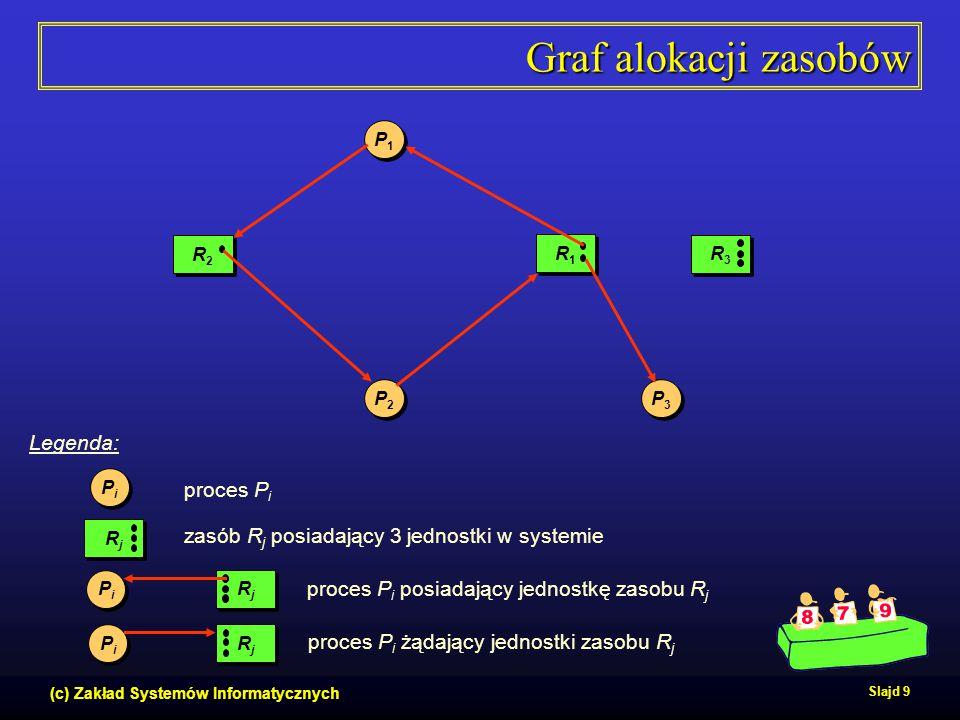 (c) Zakład Systemów Informatycznych Slajd 9 Graf alokacji zasobów P1P1 P1P1 P3P3 P3P3 P2P2 P2P2 R2R2 R2R2 R1R1 R1R1 R3R3 R3R3 RjRj RjRj PiPi PiPi RjRj