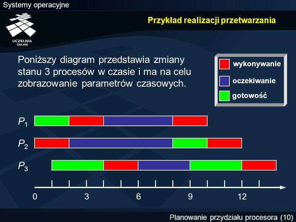 Systemy operacyjne Planowanie przydziału procesora (10) Przykład realizacji przetwarzania Poniższy diagram przedstawia zmiany stanu 3 procesów w czasi