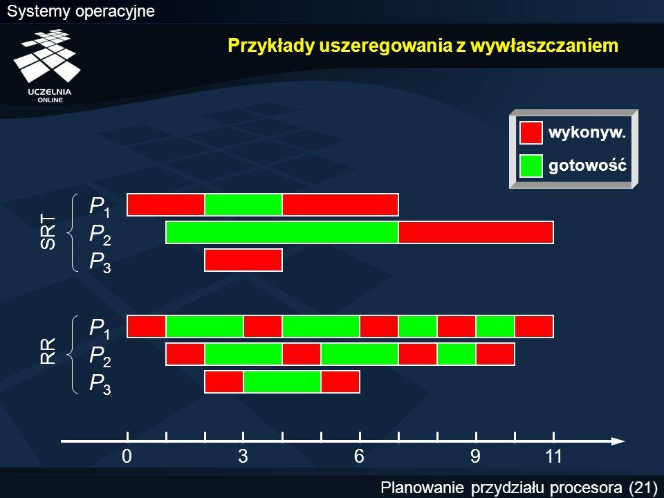 Systemy operacyjne Planowanie przydziału procesora (21) Przykłady uszeregowania z wywłaszczaniem 036911 P1P1 P2P2 P3P3 P1P1 P2P2 P3P3 SRT RR wykonyw.